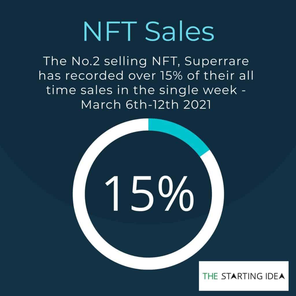 NFT stats Superrare